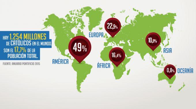 Estas son las cifras oficiales de los católicos en el mundo